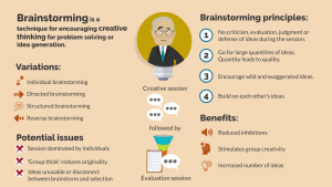 Brainstorming is a technique for encouraging creative thinking for problem solving or idea generation.