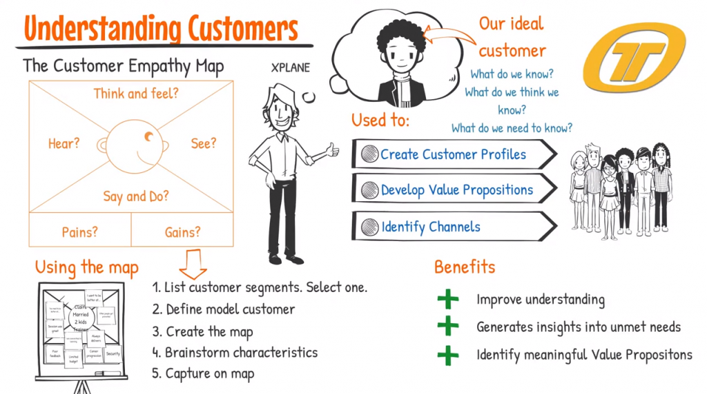 Link to Customer Empathy Mapping video on YouTube.