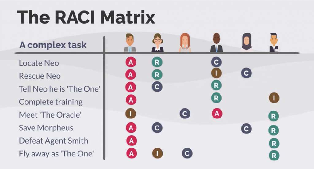 The RACI Matrix